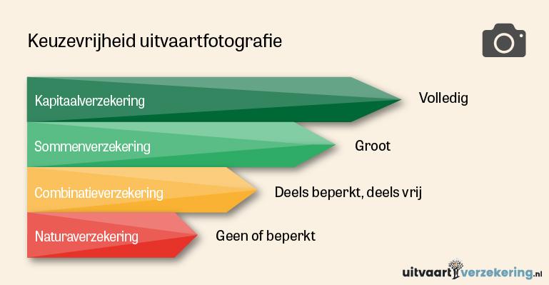 Uitvaartfotografie keuzevrijheid uitvaartverzekering